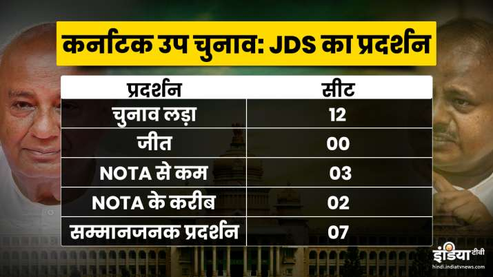 HD Kumaraswami JDS HD Devegowda Party Performance Karnataka By Election- India TV